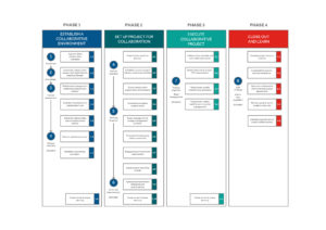 Toolkit Model: Phase 1 - 4